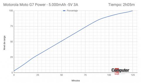 Motorola Moto g7 Power- carga