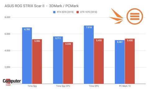 SCAR II tabla de rendimiento
