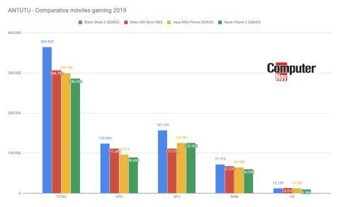 Comparativa móviles gaming
