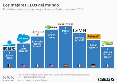 Mejores CEO