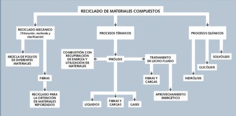 Reciclaje de materiales compuestos