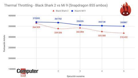 Test Black Shark 2