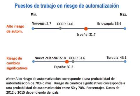 El empleo y la automatización