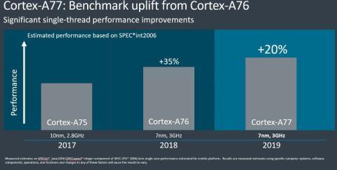 ARM Cortex A77