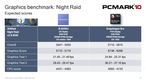 Benchmark Snapdragon 8cx