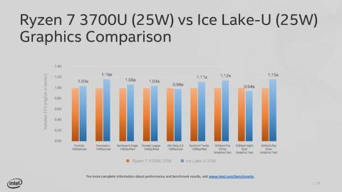 comparativa en gráficas de Intel y AMD