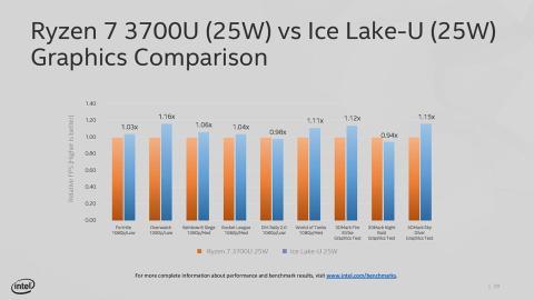 Intel Core Gen9 vs Gen11