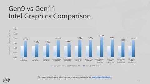 Intel Gen9 vs Gen11