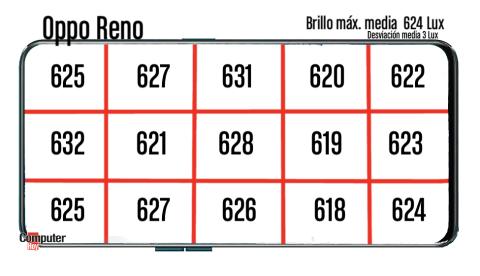 Pruebas Oppo Reno