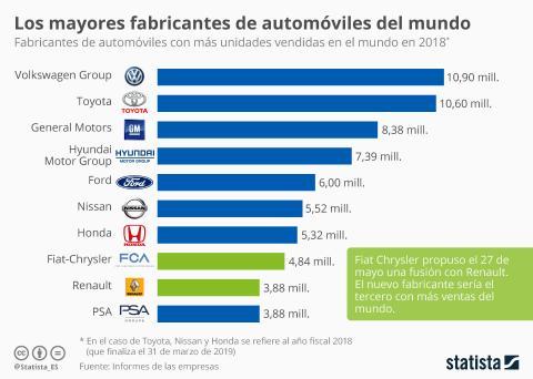 Qué marca fabrica más coches