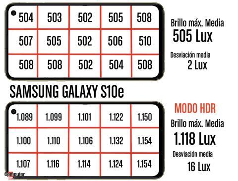 Mediciones de laboratorio de la pantalla del Galaxy S10e