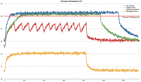 Raspberry Pi 4 temperatura