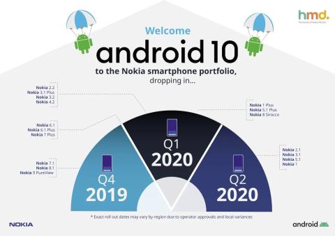 Actualización Android Nokia