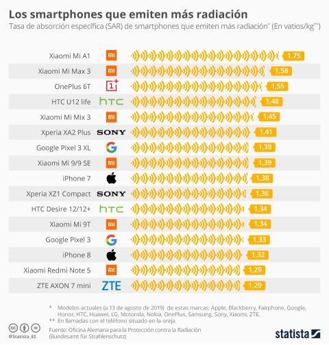 Radiación en los móviles