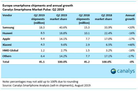 iPhone continúa su caída en Europa a medida que Samsung recupera su posición dominante