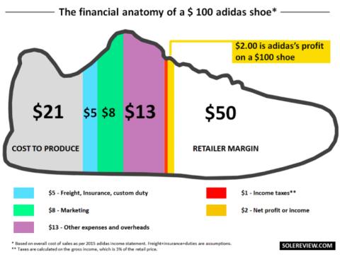 Precio zapatillas Adidas