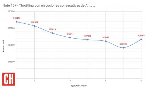 Throttling Antutu Note 10+