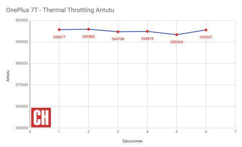 Throttling OnePlus 7T SD855+