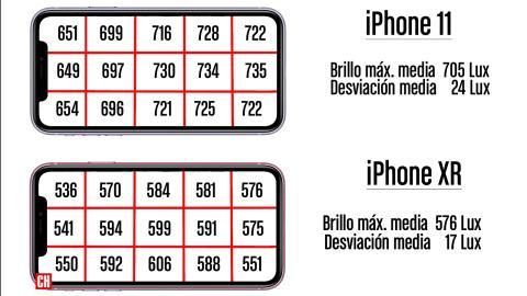 Brillo de la pantalla del iPhone 11 vs iPhone XR