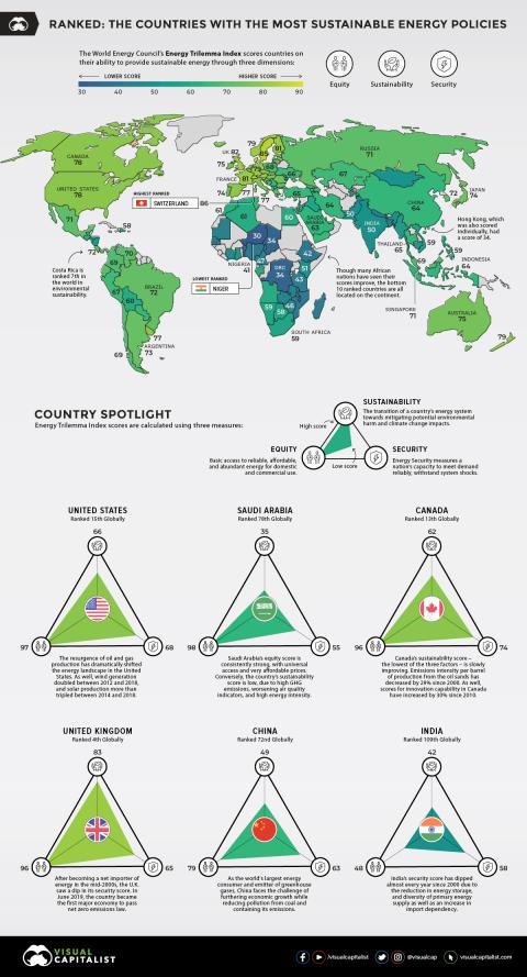 Países más verdes
