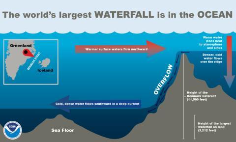 Infograma de cascadas submarinas