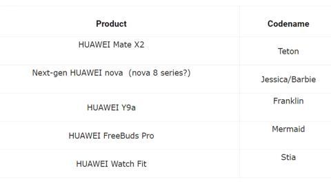 Próximos lanzamientos de Huawei