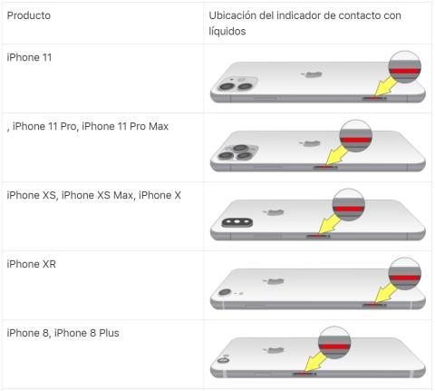 Apple indicador líquidos