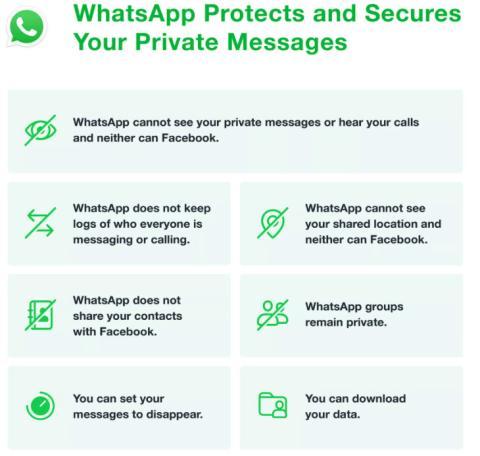 Infografía WhatsApp condiciones uso 2021