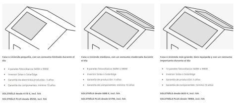 Paneles solares de IKEA