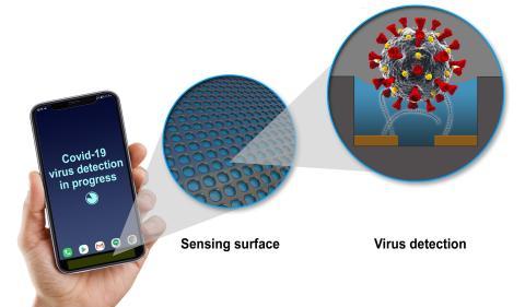 Sensor para móviles que detecta COVID-19