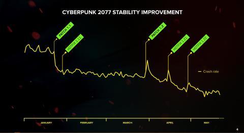 Cyberpunk 2077 crash rate