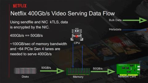 Diapositiva de Netflix ancho de banda servidores