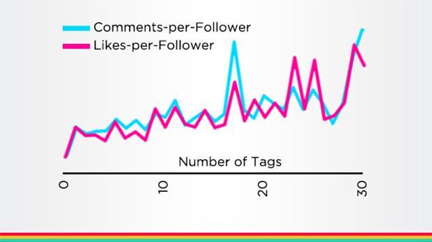Cómo conseguir más likes en Instagram