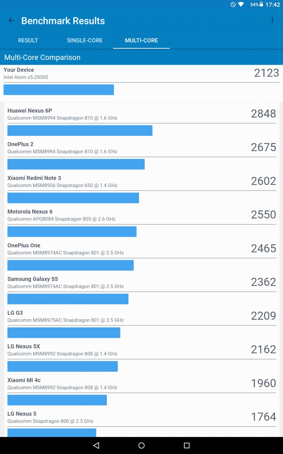 Benchmark de GeekBench
