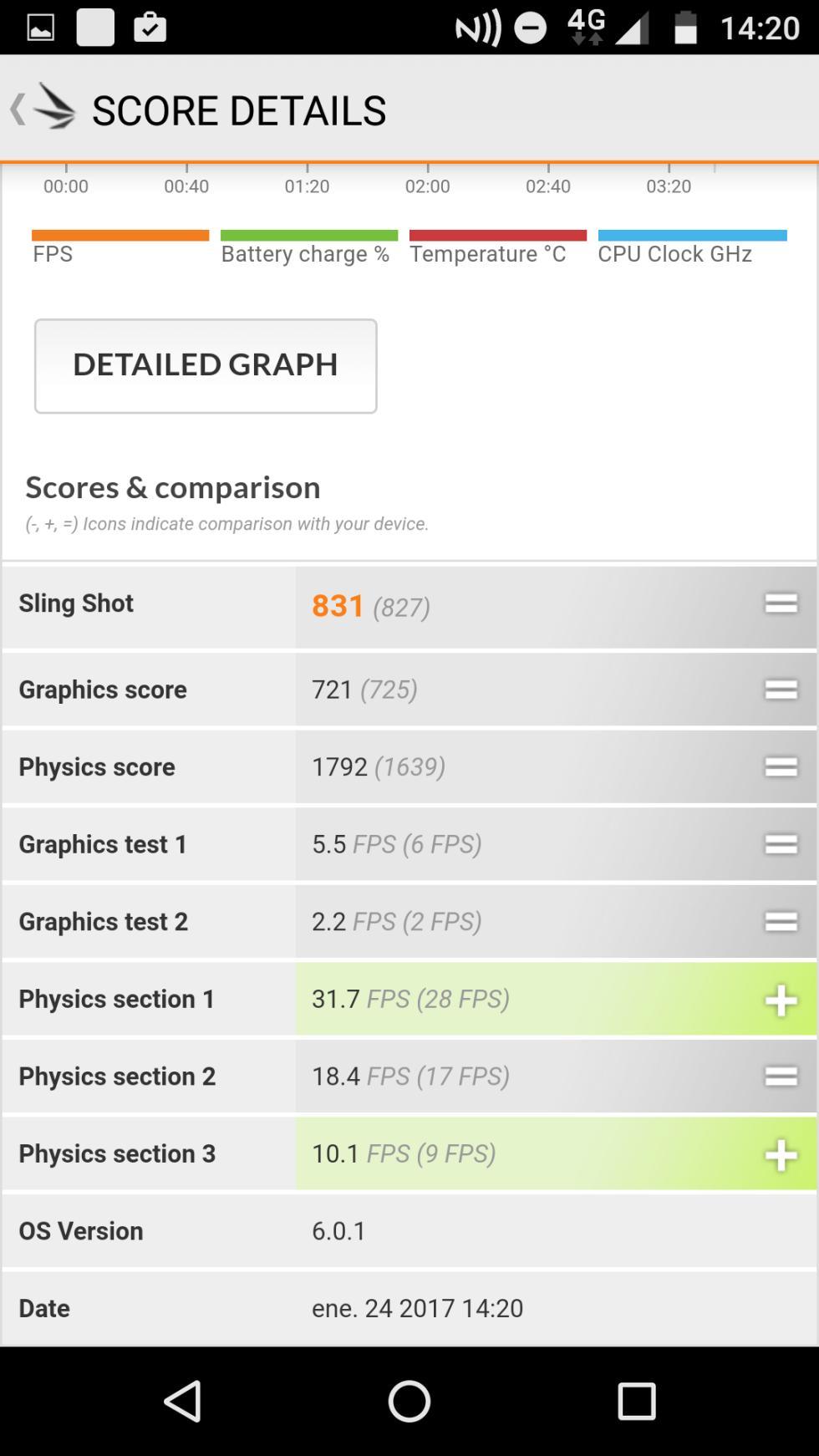 Detalles de la prueba de la aplicación de benchmark 3DMark