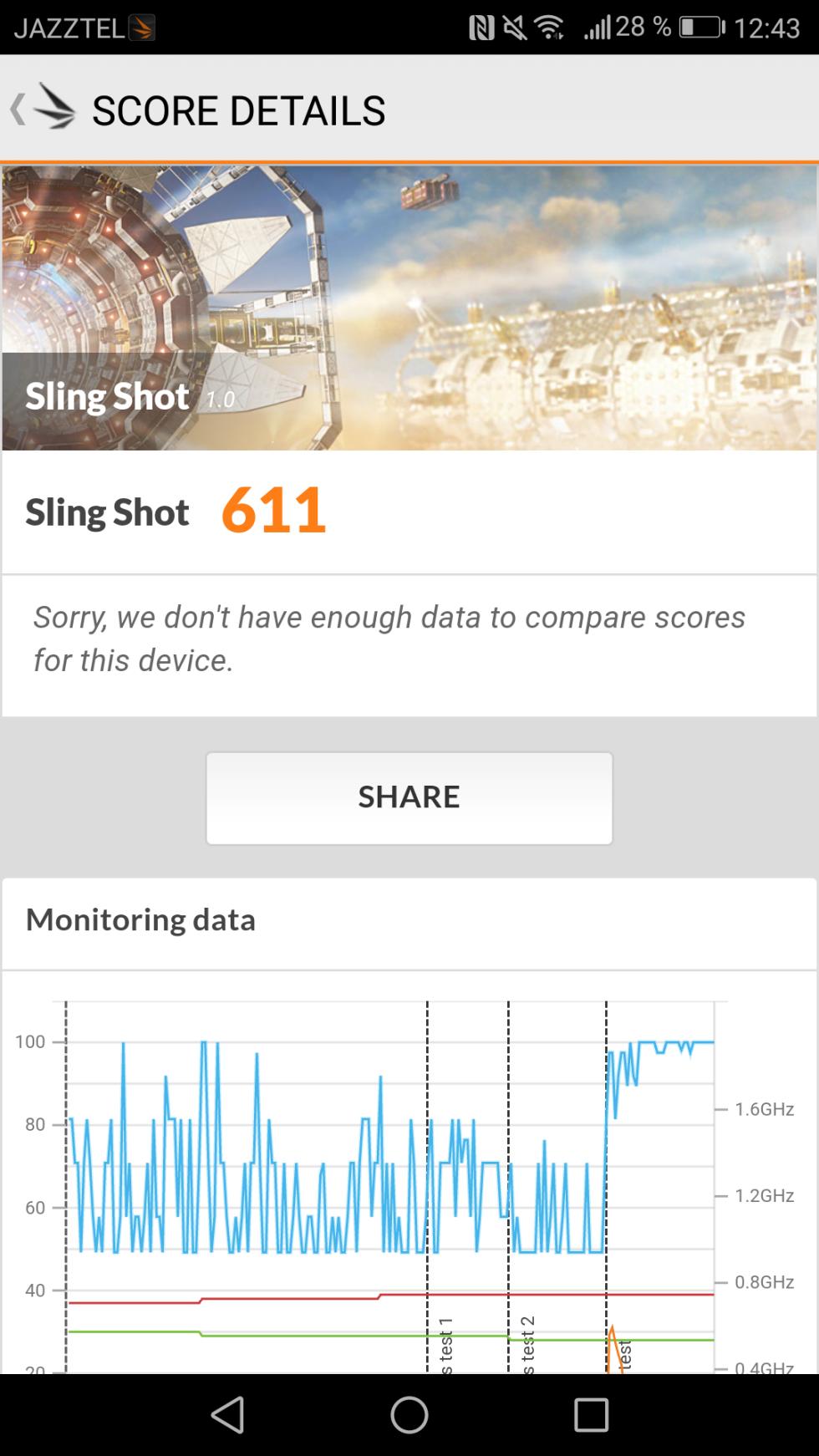 En la prueba de 3DMark, en el escenario de Sling Shot 1.0, el P8 Lite 2017 logra los 611 puntos