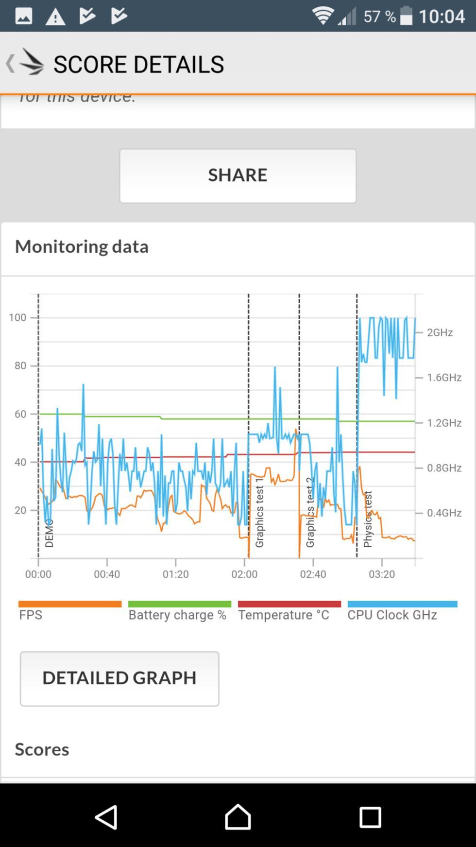 Pruebas de rendimiento del Sony Xperia XZ Premium: AnTuTu, 3DMark y GeekBench 4
