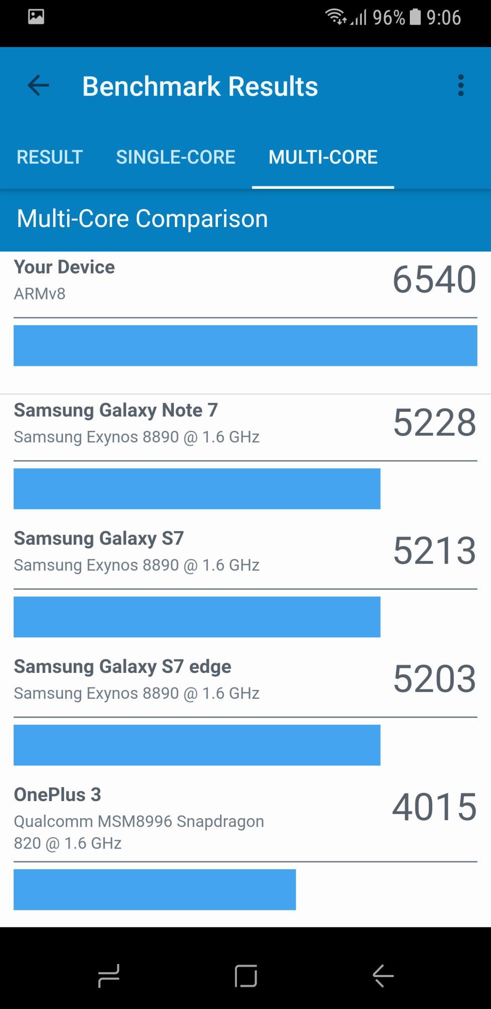 Pruebas de rendimiento del Samsung Galaxy S8: AnTuTu, 3DMark y GeekBench 4