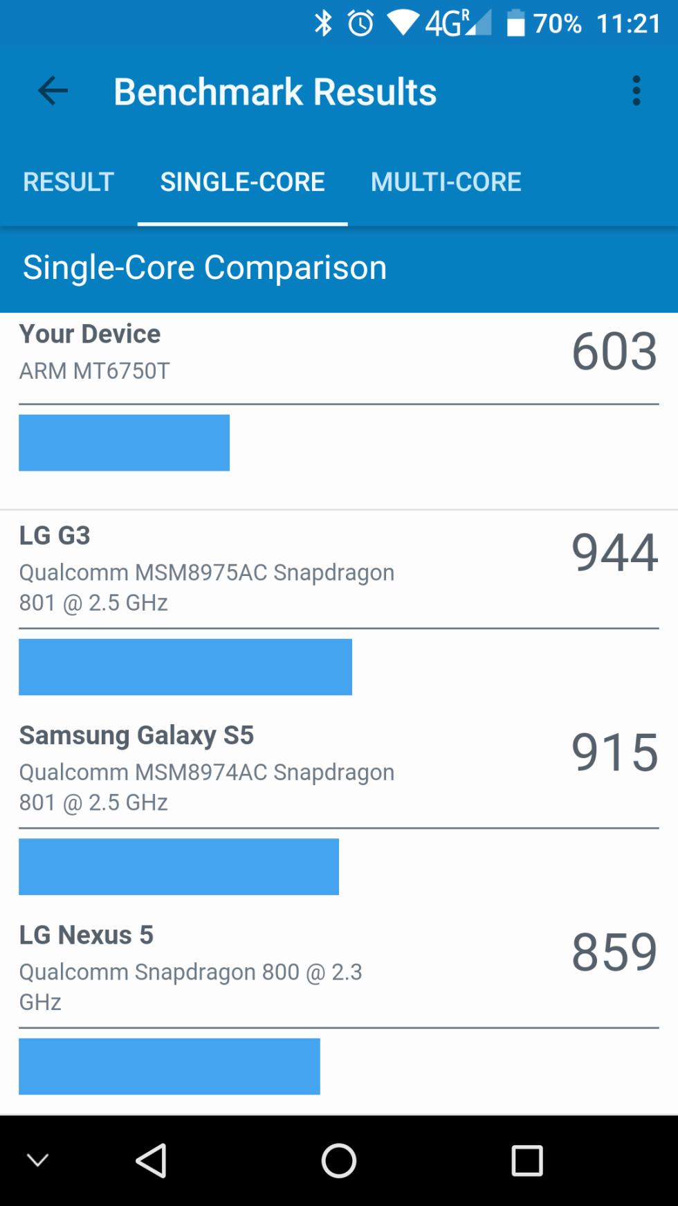 Resultados del Oukitel U11 Plus en GeekBench.