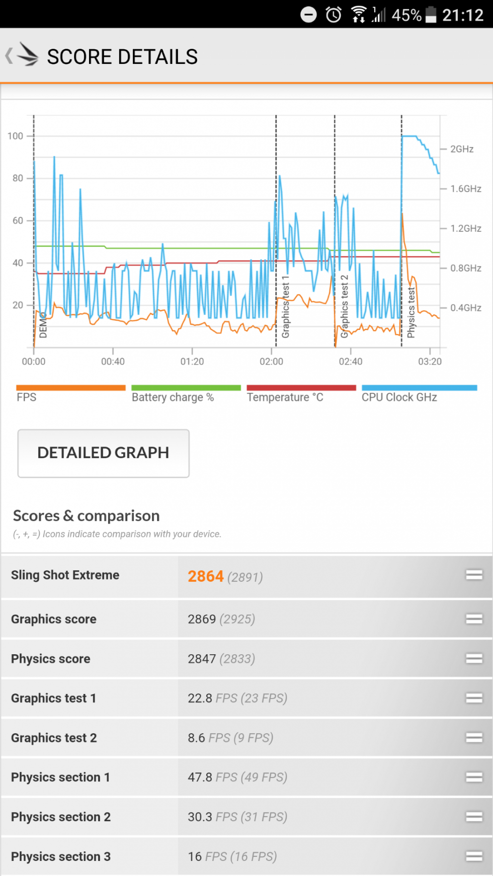 Pruebas de rendimiento y benchmarks del HTC U11