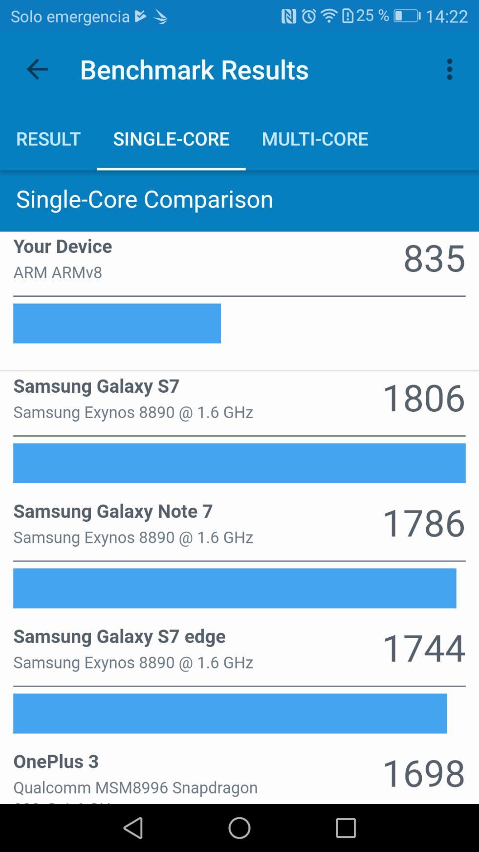 Pruebas de rendimiento del Huawei P10 Lite: AnTuTu, 3DMark y GeekBench 4